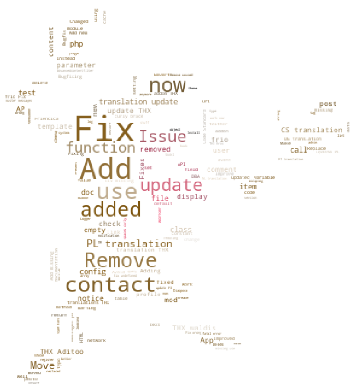 The Tazmans Flax-lily in a word cloud from the titles of the commit messages